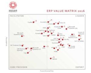 Nucleus Research, ERP Value Matrix 2016, Terillium, Oracle ERP
