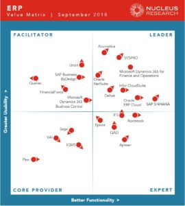 ERP value matrix, Oracle, NetSuite, ERP Cloud