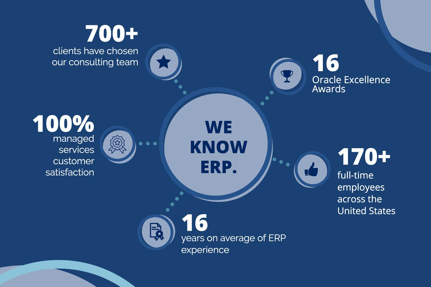 Oracle ERP consulting companies
