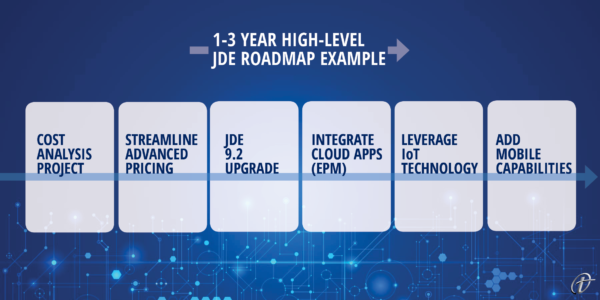 Sample JDE Roadmap 2020