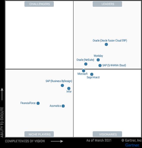 gartner financial management magic quadrant, Oracle Cloud